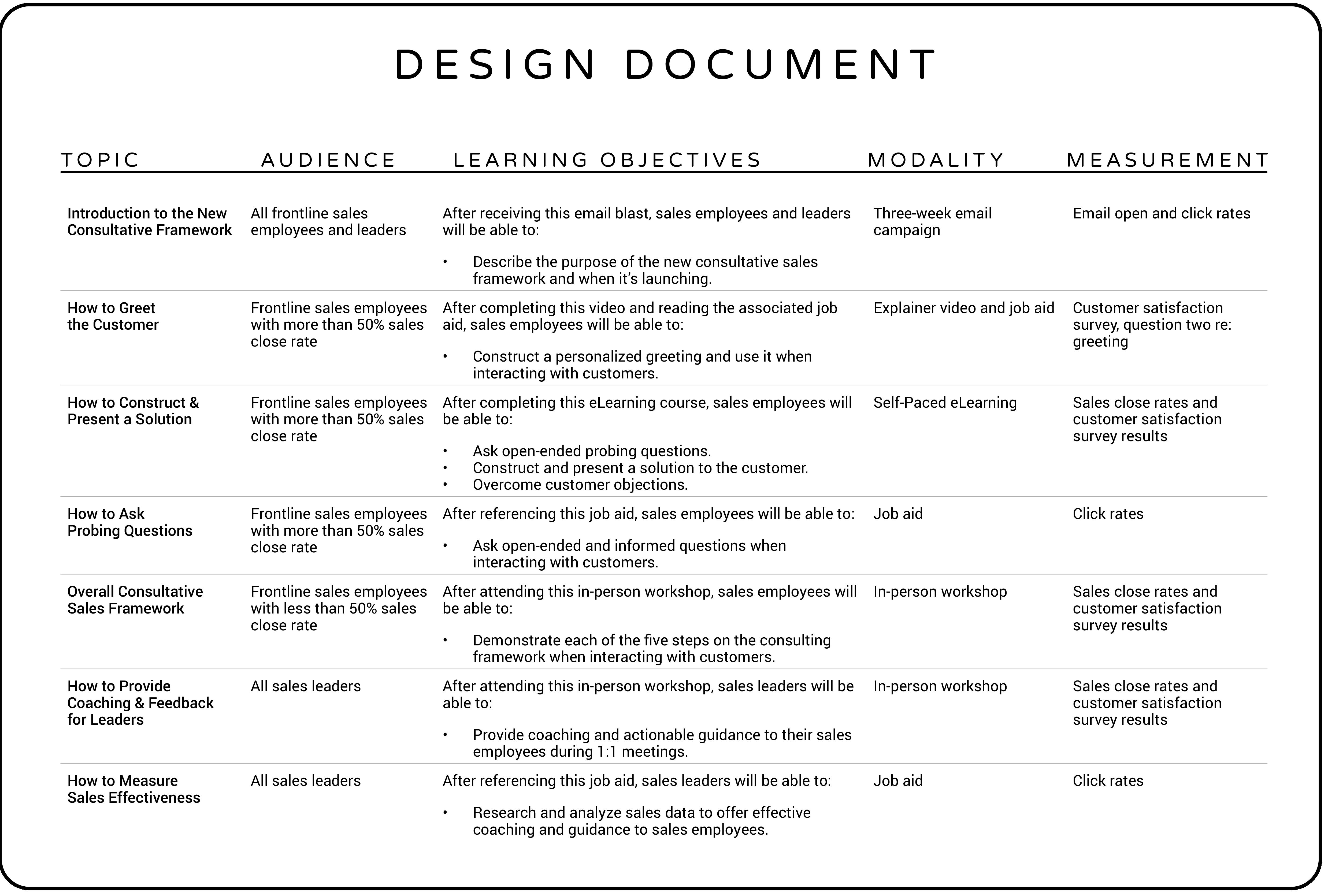 Instructional Design Document Example   Instructional Design Document Template