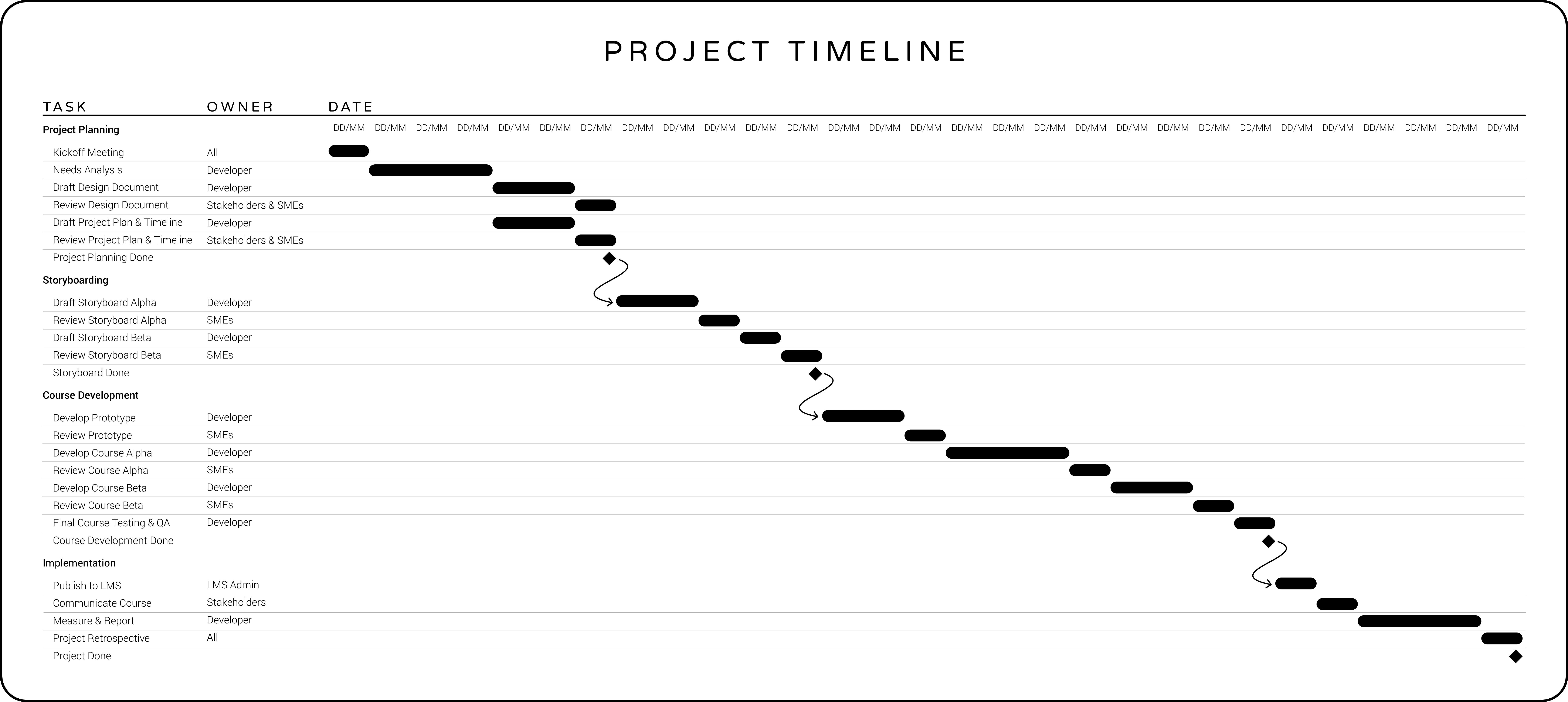 eLearning Development Timeline Example   eLearning Development Timeline Template